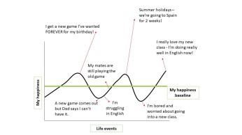 Happiness baseline